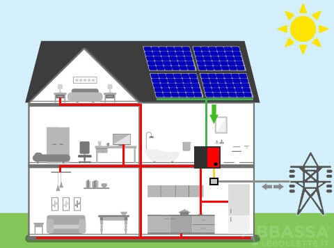 Fotovoltaico con Batteria al Mattino
