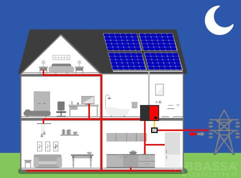 Fotovoltaico con Batteria Notte