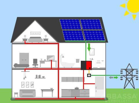 Fotovoltaico con Batteria nel Pomeriggio