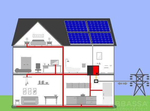 Fotovoltaico con Batteria Sera