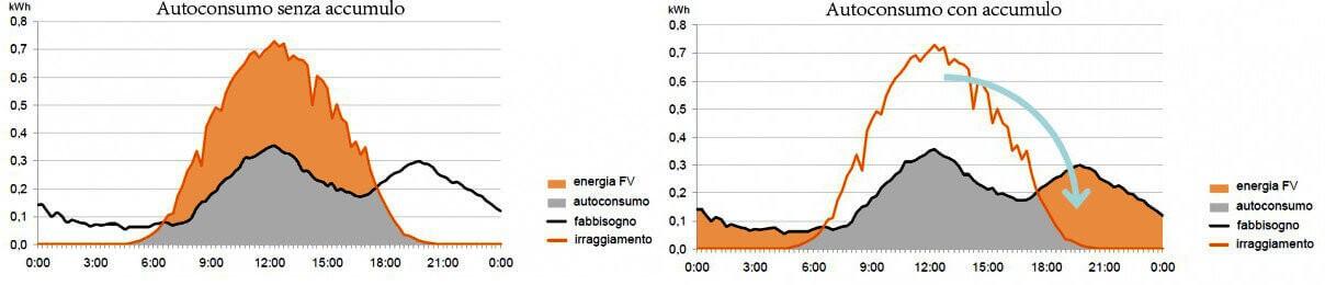 Variazione autoconsumo con l'accumulo per Fotovoltaico