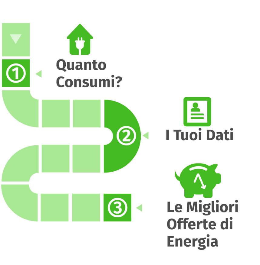 Offerte Energia Elettrica e Tariffe Luce per la Casa