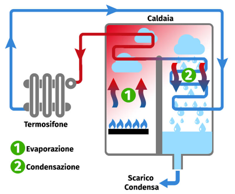 Caldaie a condensazione alta efficienza e risparmio for Caldaia a metano o pellet cosa conviene