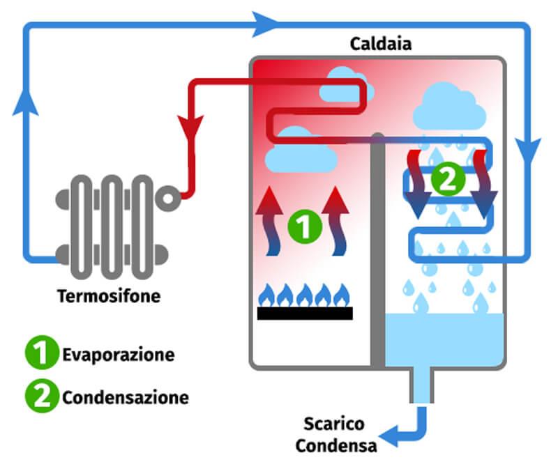Caldaia a condensazione a gas funzionamento e prezzi - Caldaia a condensazione costo installazione ...