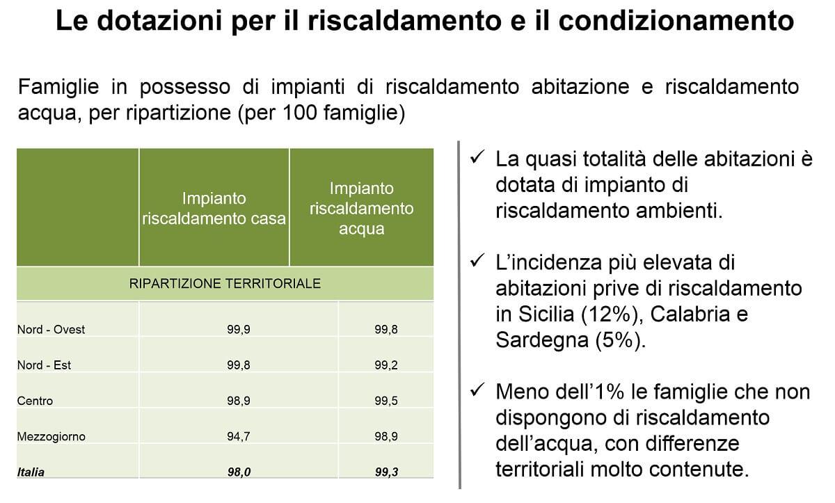 Dotazioni Riscaldamento delle Famiglie Italiane - ISTAT