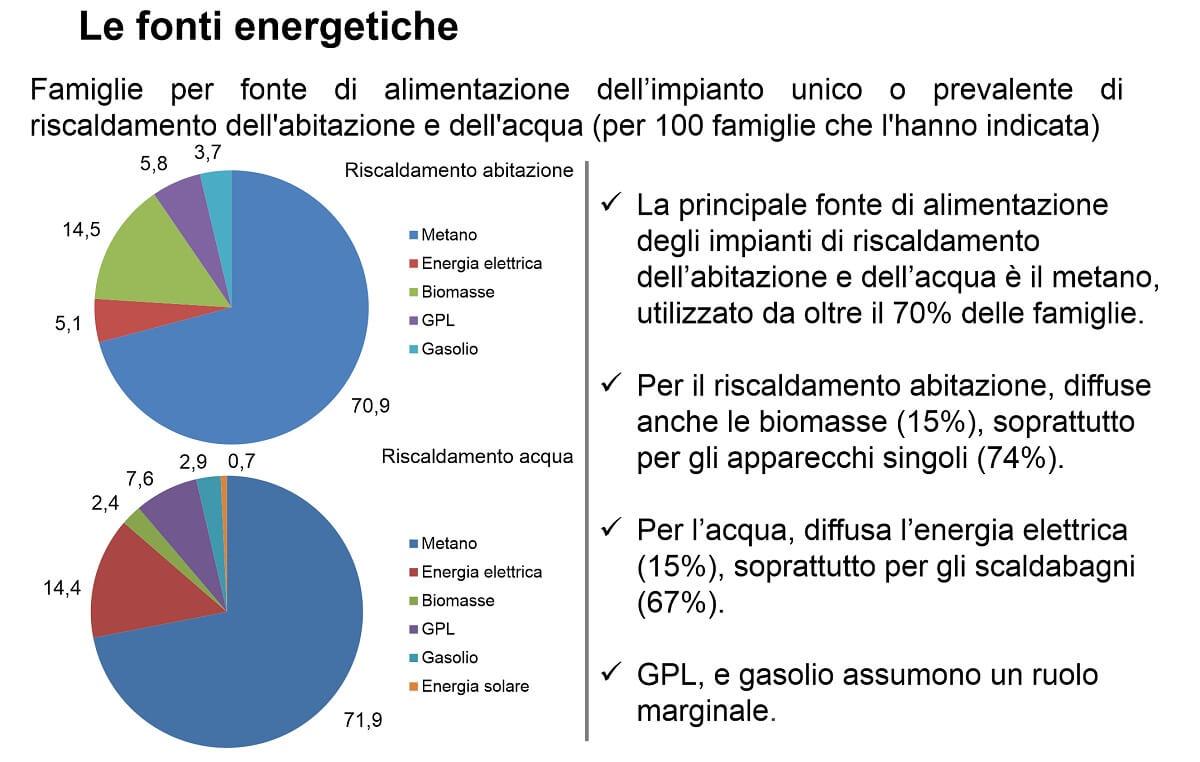 Fonti Energetiche Riscaldamento Italia