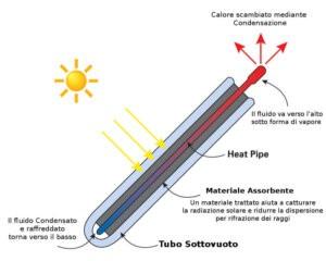 Schema funzionamento tubi sottovuoto heat pipe
