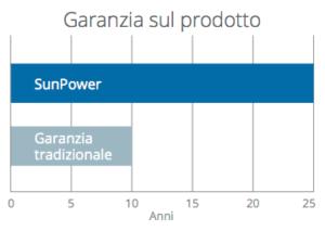 Garanzia sul prodotto - Pannelli solari Sun Power