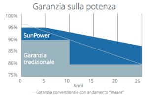 Garanzia sulla potenza - Pannelli solari Sun Power