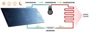 Solare Termodinamico: Funzionamento, Prezzi e Vantaggi