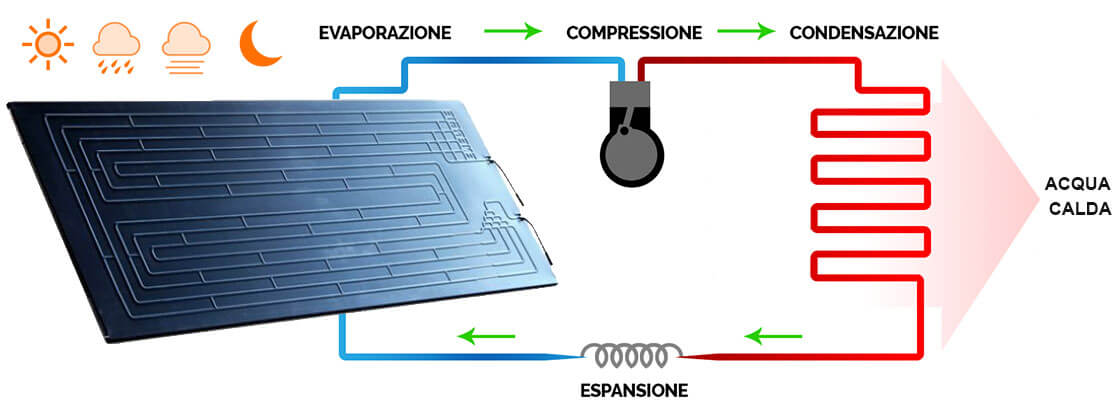 Pannello Solare Per Pompa Di Calore : Solare termodinamico funzionamento prezzi e vantaggi