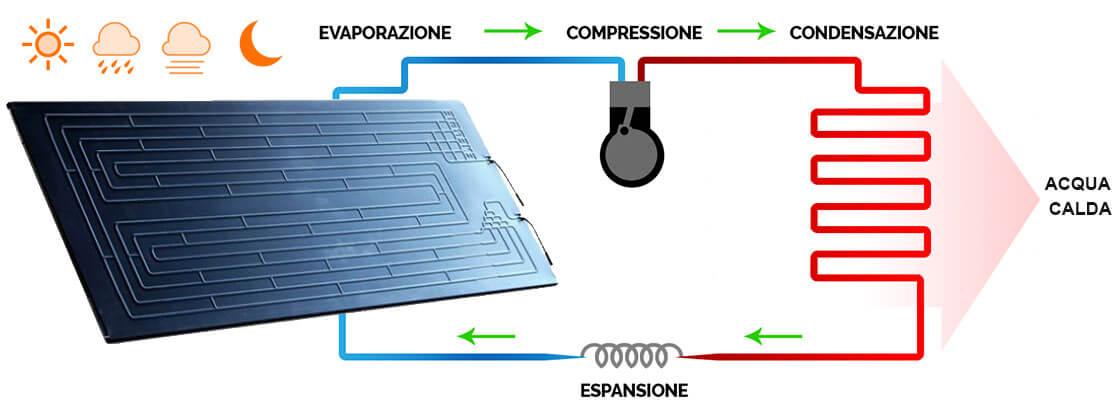Eco Domus - Tecnologie per l efficienza energetica - Solare ... f700c5ac753