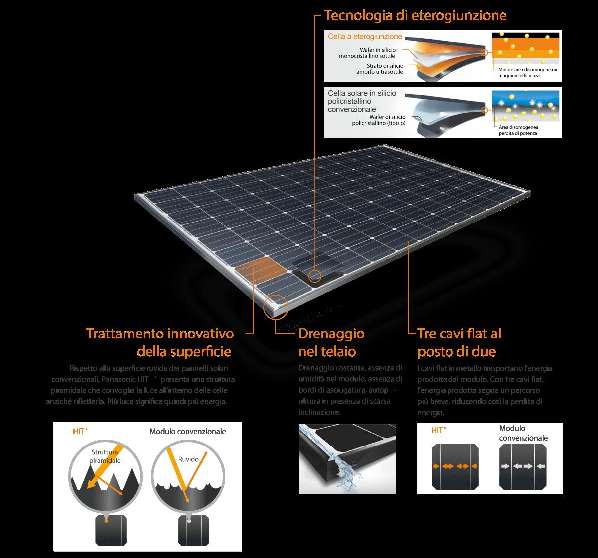 Pannelli Solari Panasonic Tecnologia HIT