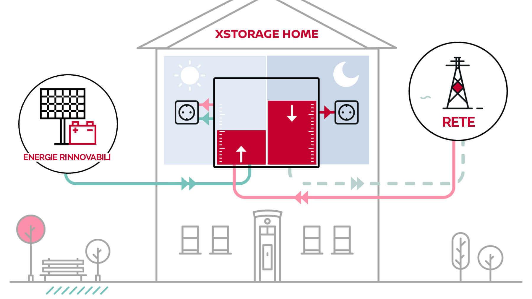 xStorage Home Nissan Infografica