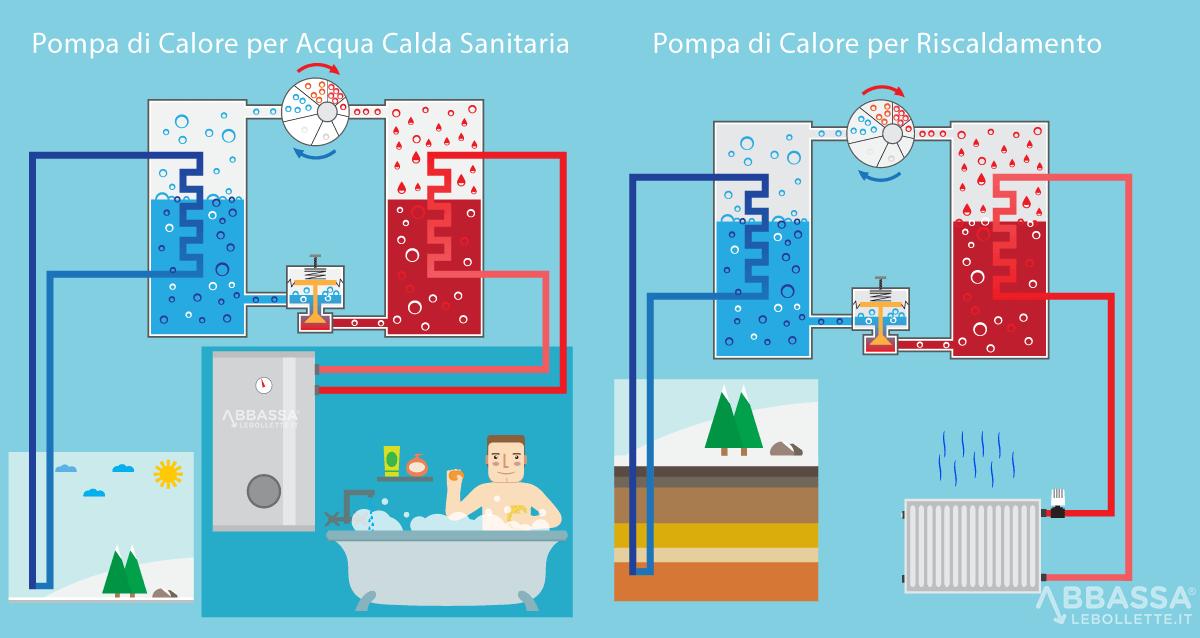 Pompa di Calore per Acqua Calda Sanitaria e Riscaldamento
