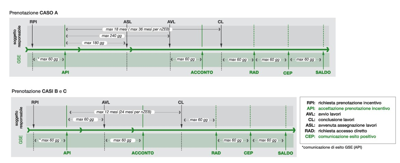 Direttive Conto Termico GSE (Gestore Servizi Energetici)