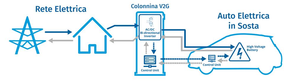 Funzionamento V2G