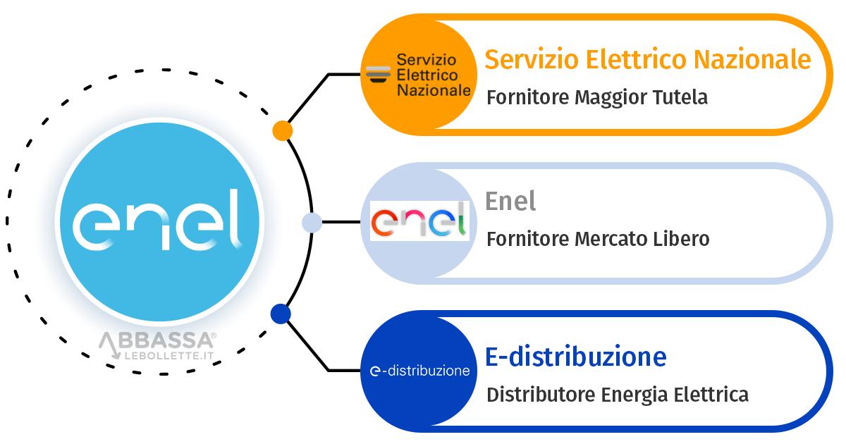 Schema riassuntivo Enel: Enel Mercato Libero, Servizio Elettrico Nazionale ed e-distribuzione