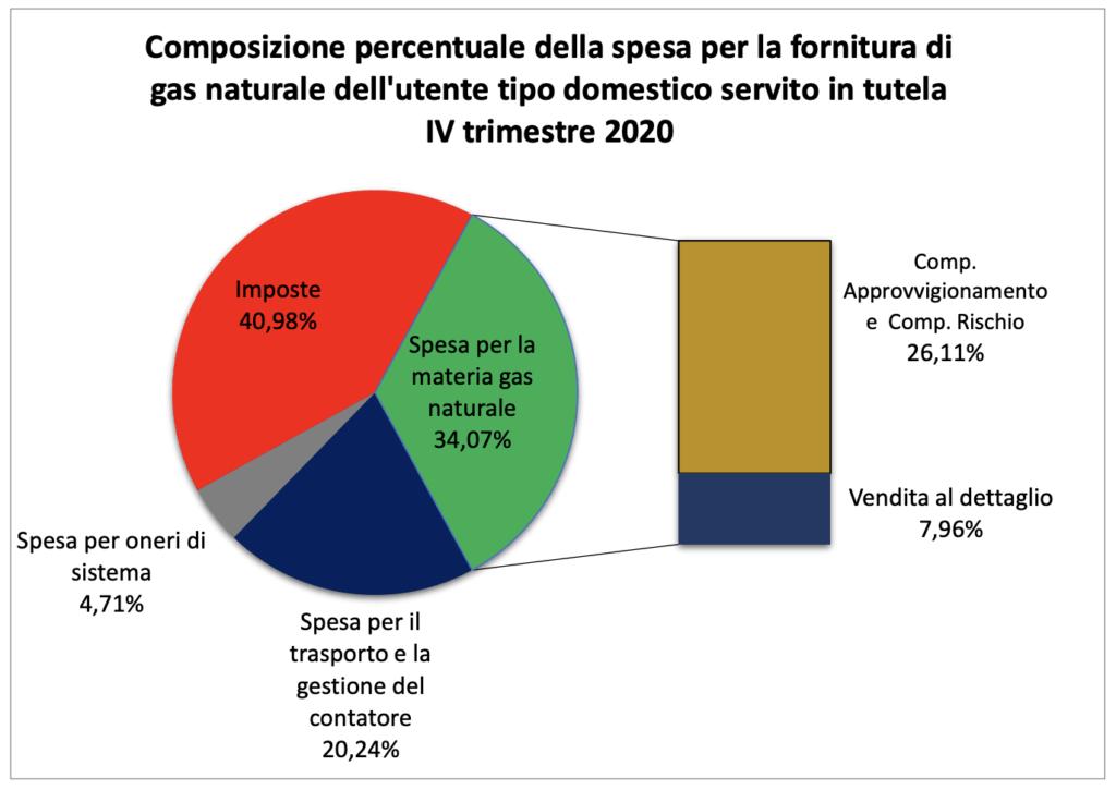 Composizione percentuale della spesa Bolletta Gas