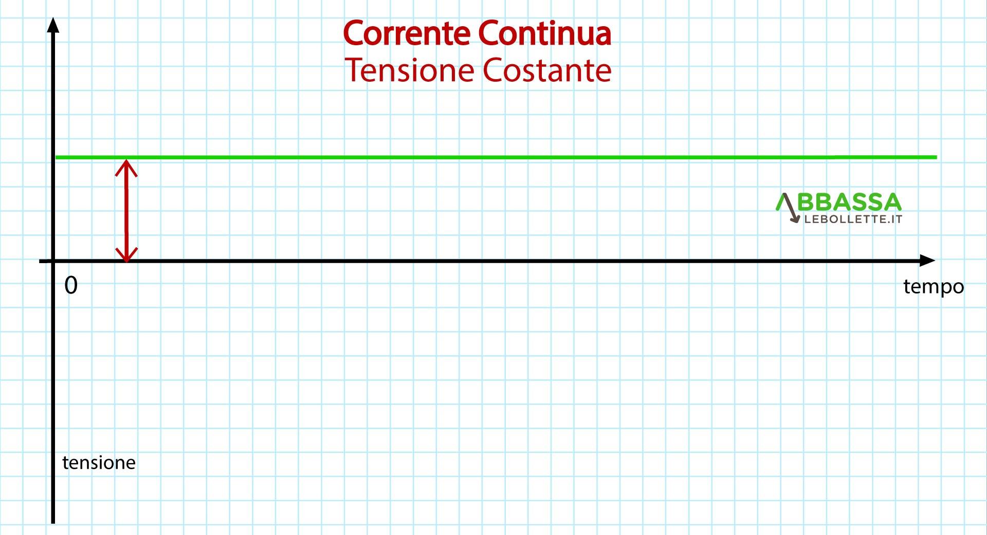 Grafico andamento Corrente Continua