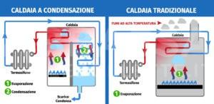Differenze Caldaia a Condensazione VS Caldaia Tradizionale