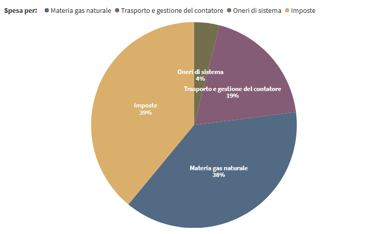 Composizione Prezzo Gas Naturale Maggior Tutela II Trimestre 2021