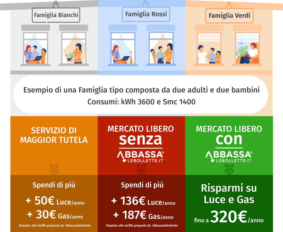 Infografica comparazione mercato libero e maggior tutela