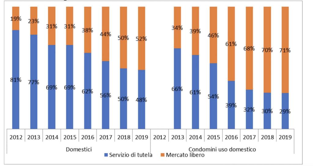 Energia fatturata nel Servizio di tutela e nel mercato libero Anni 2012 -2019