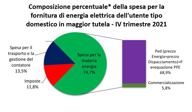 Composizione percentuale spesa per la fornitura di energia elettrica (fonte ARERA)