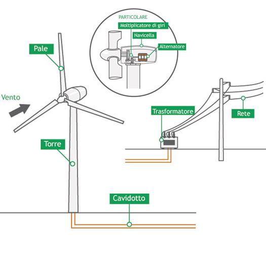 Impianti MiniEolici ad asse orizzontale