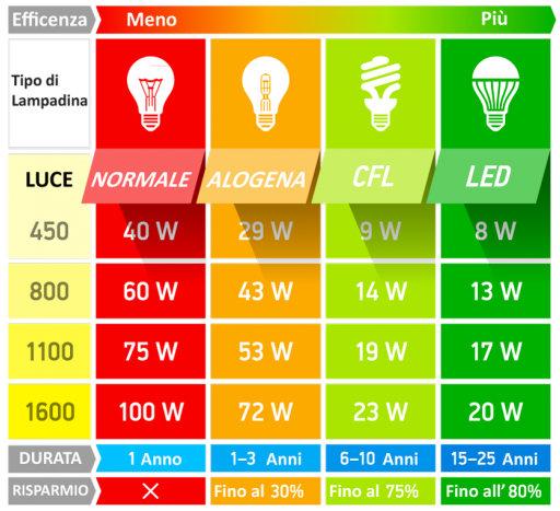 Risparmio luce led: confronto con lampade tradizionali e incandescenza
