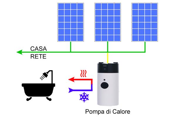 Pompa di calore per ACS della Schuco