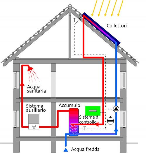 Schema di Funzionamento di un Impianto Solare Termico a Circolazione Forzata