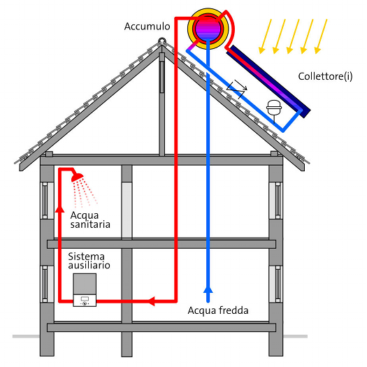 Schema di Funzionamento di un Impianto Solare Termico a Circolazione Naturale