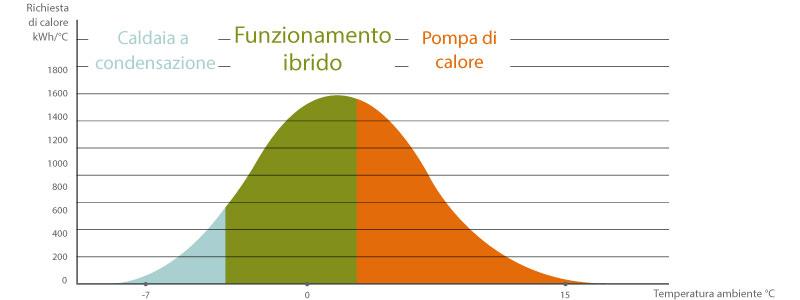 Grafico Rotex Ibrido